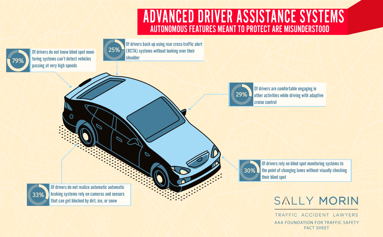 Driver Assisted Features Are Misunderstood